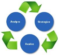 IT Management - process graphic