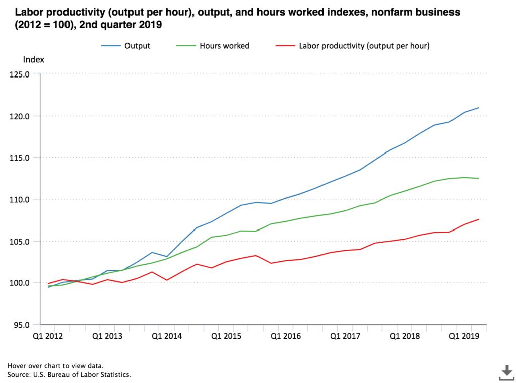 U.S. worker productivity